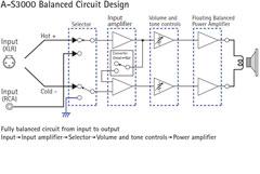 All-stage balanced transmission