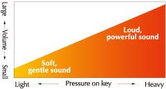 CLP-545-smooth-tonal-transformations