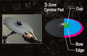 Cymbals that Deliver Realistic Expression!