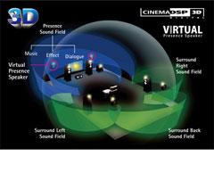 HD Audio with CINEMA DSP 3D