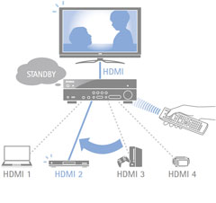 Input Selection in HDMI Standby