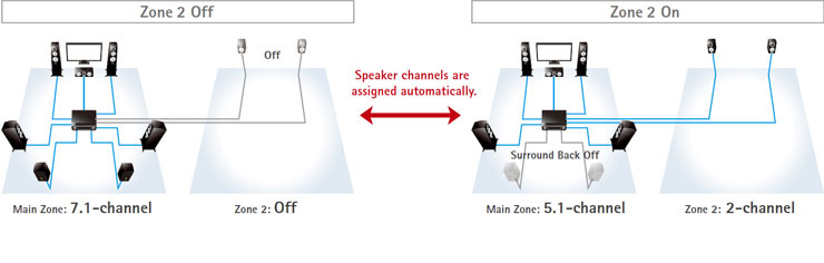 Intelligent Amp Assign