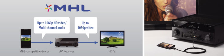 MHL Support for High Quality Video and Audio