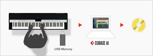 Record and playback functions for MIDI and audio