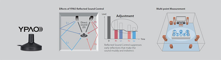 Reflected Sound Control