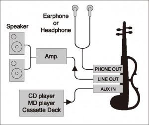 Versatile-Connections