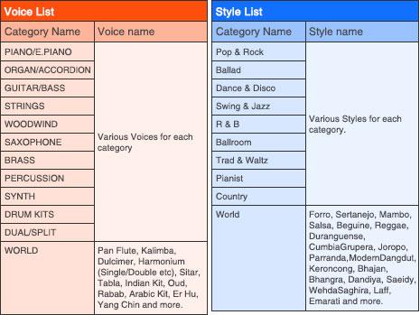 Voices-list