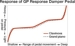 response-gp-response